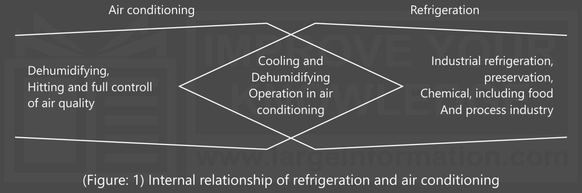 Refrigeration and air conditioning chpt-1 fig-1 eng
